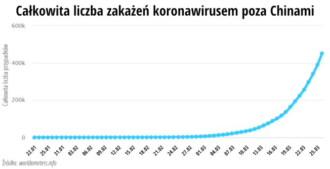 Całkowita liczba zakażeń koronawirusem poza Chinami