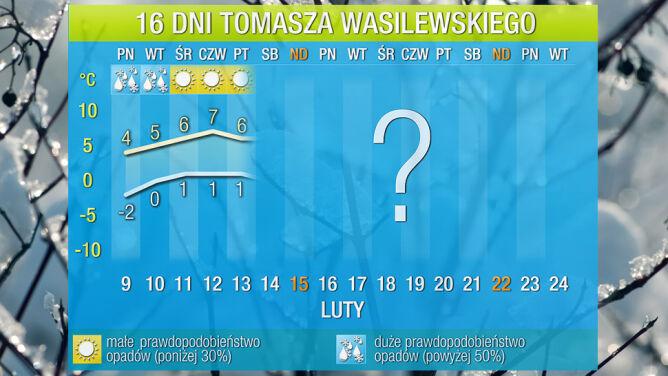 Pogoda na 16 dni: temperatura na huśtawce. Najpierw ocieplenie, potem mróz